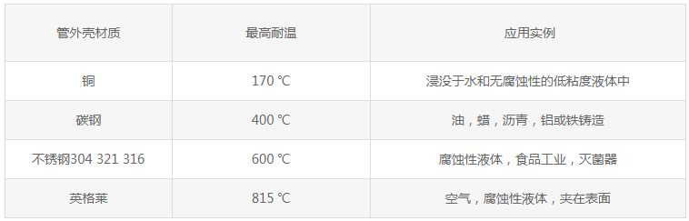 列出各种管外壳材料,以及其最大的允许温度和推荐使用的介质