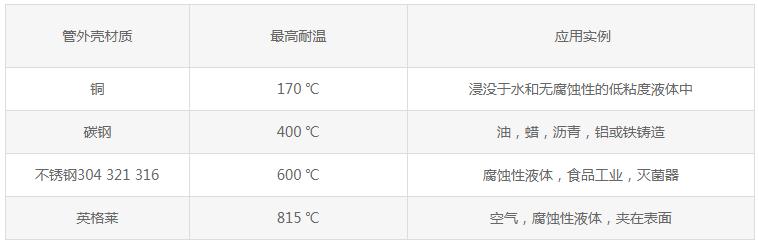 列出各种管外殼材料,以及其最大的允许温度和推荐使用的介质